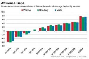 Chart of 2014 SAT Affluence Gap