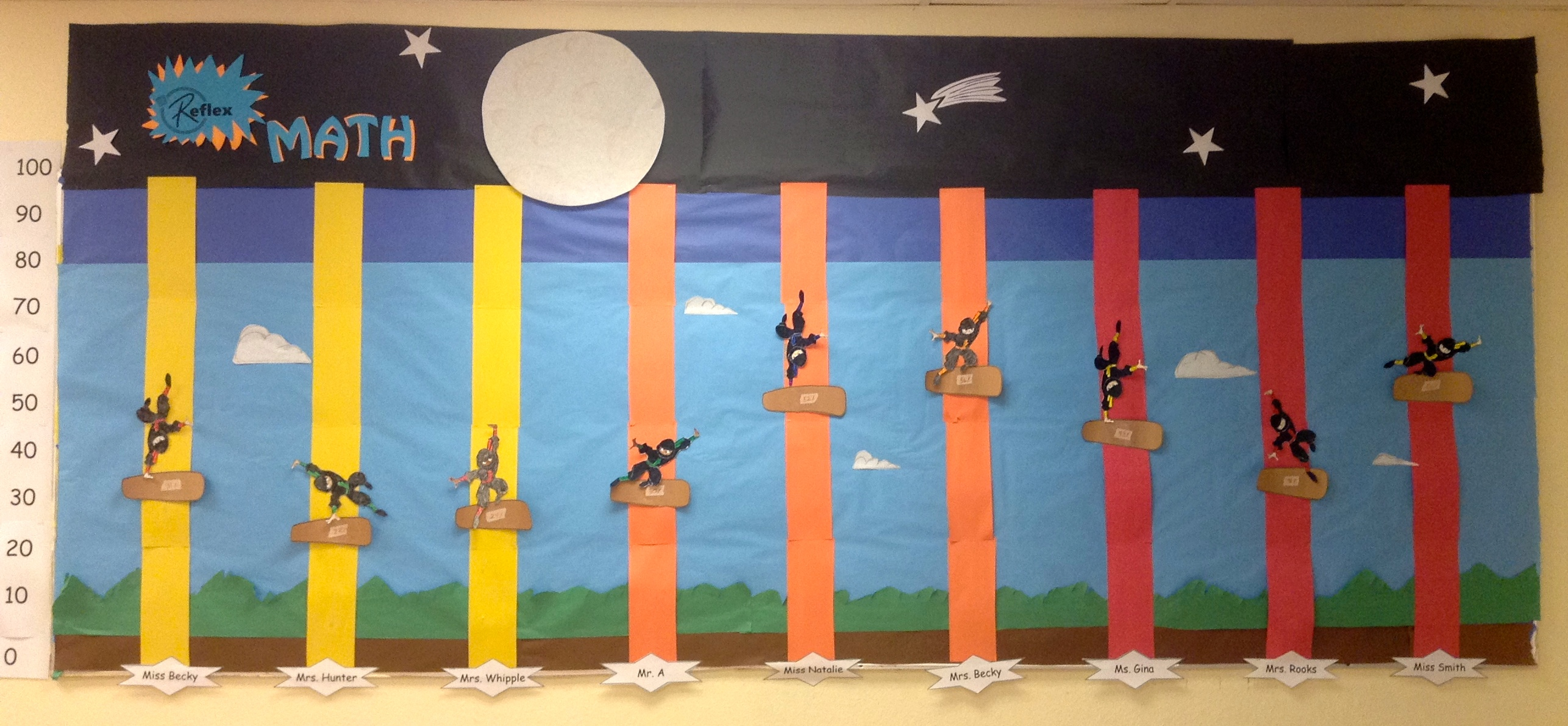 reinforcing concepts with bulletin boards and displays